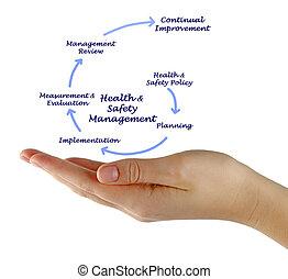 santé, gestion, sécurité,  &