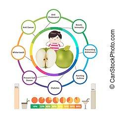santé, surprenant, avantages, pommes