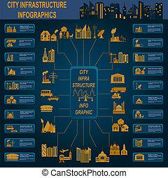 satz, von, elemente, infrastruktur, stadt