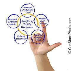 saudável, benefícios, local trabalho