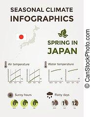 sazonal, água, clima, primavera, temperatura, ensolarado, chuvoso, ar, horas, infographics., tempo, japão, days.
