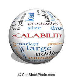 Scalability 3D sphere Word Cloud Concept with great terms...