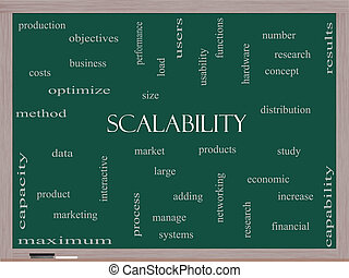 Scalability Word Cloud Concept on a Blackboard