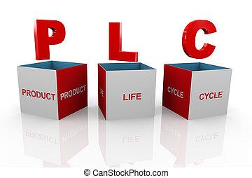 scatola, prodotto, -, vita, plc, 3d, ciclo