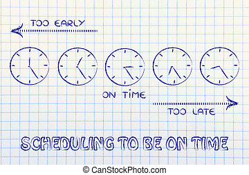 scheduling to be on time: early, late and on time clocks