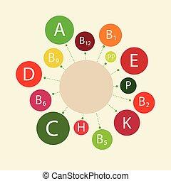 Schematic representation - Essential vitamins necessary for...