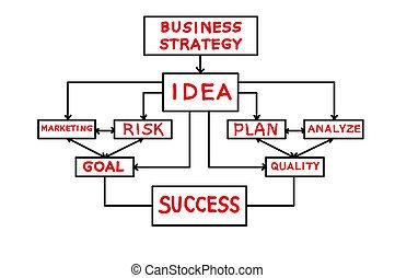 Scheme business strategy