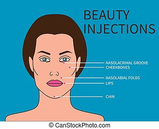 Scheme of beauty injections