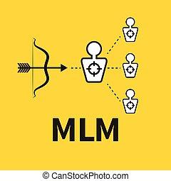 Scheme of multilevel marketing