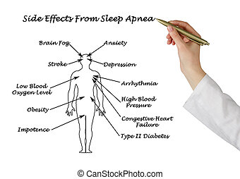 schlaf, sife, atemstillstand, effekte