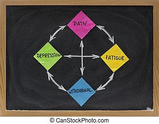 schmerz, zyklus, ermüdung, depressionen, entziehung