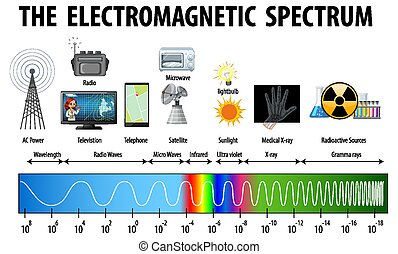 Science Electromagnetic Spectrum diagram