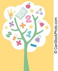 Science Math Education Tree