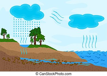 Science of water cycle in nature. Schematic representation of the water cycle.