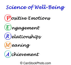 Science of Well-Being: PERMA concept