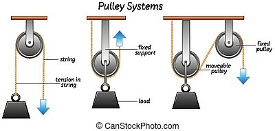 Science pulley systems label illustration