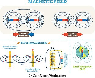 Scientific Magnetic Field and Electromagnetism vector...