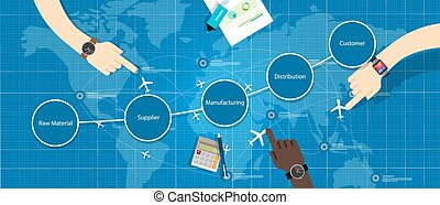 scm, gestion, chaîne, fourniture