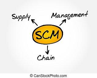 SCM - Supply Chain Management acronym concept
