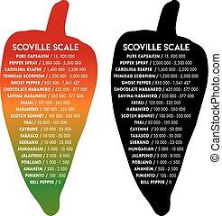 Scoville pepper heat scale vector illustration text is futura