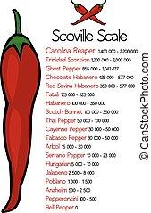 scoville, poivre, échelle, chaleur