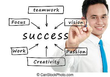 scrivere, diagramma flusso, successo, uomo