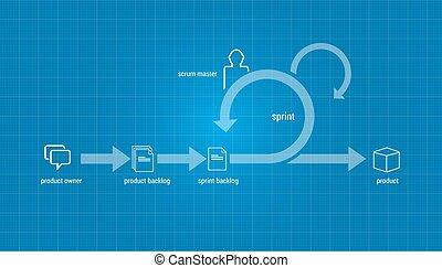 scrum agile methodology software development illustration in vector project management