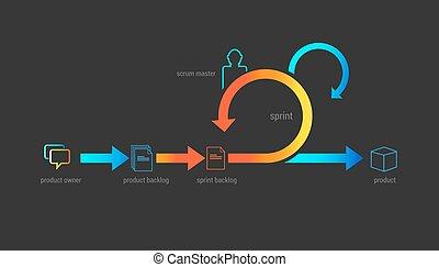 scrum agile methodology software development illustration...