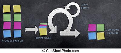 Scrum Methodology - The Agile project methodology 'Scrum' is...