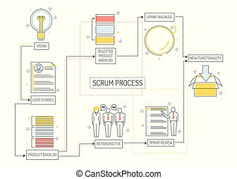 Scrum planning process - agile methodology to manage project with consecutive stages.