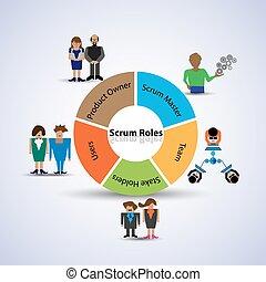 Scrum Roles - Illustration of Scrum Roles, Concept of...