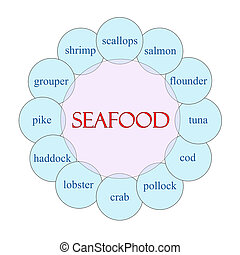 Seafood Circular Word Concept
