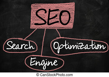 Search engine optimization ( SEO ) concept