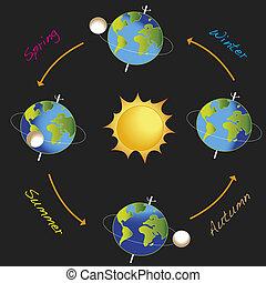 season - illustration of earth revolves around the sun