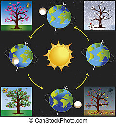 seasons - illustration of earth revolves around the sun