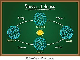 Seasons of the year on chalkboard