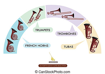 Illustration Collection of Different Sections of Woodwind Instrument for Philharmonia Symphony Orchestra Seating Plans, French Horn, Trumpet, Trombone and Tuba