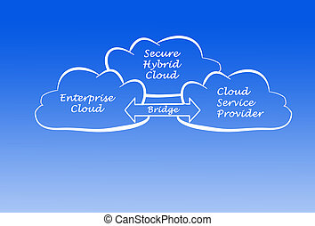 Secure Hybrid Cloud