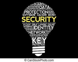 SECURITY bulb word cloud