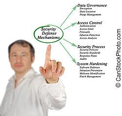 Security Defense Mechanisms