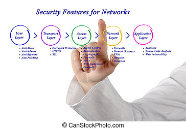 Security Feature for network