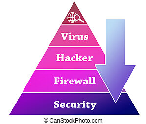 Security pyramid illustration