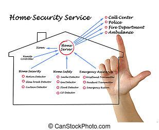 security til hjem