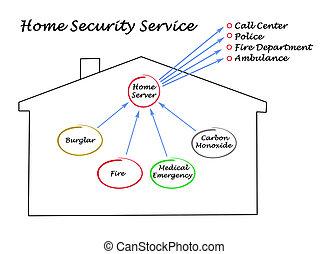 security til hjem, tjeneste