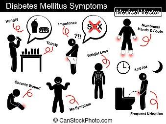 sedento, crônico, disease), sintomas, peso, não, (, ferida,...