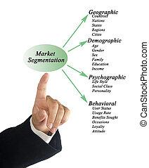 segmentation, αγορά