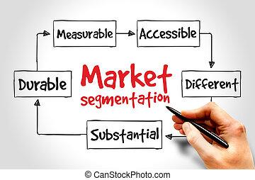 segmentation, mercato