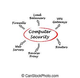 segurança computador