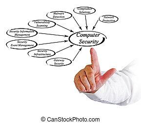 seguridad, computadora, soluciones