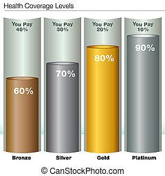 seguro médico, cobertura, niveles